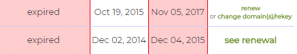 Expired orders will have red in both the Status and Expires fields.
