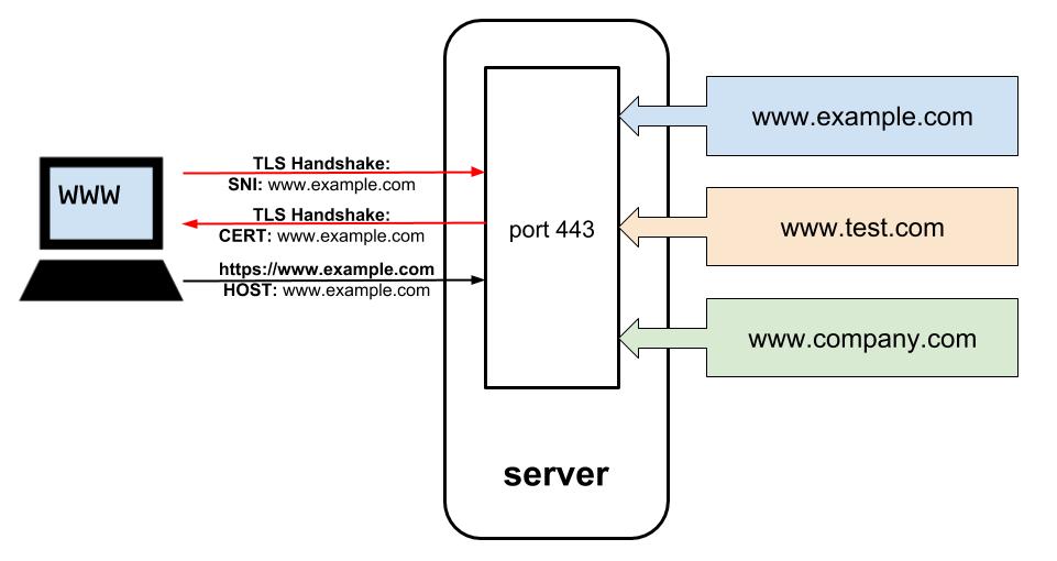 правила регистрации доменов второго уровня в зоне ru
