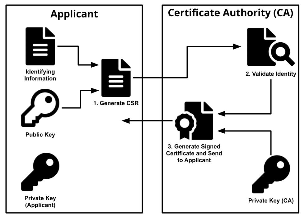 Certificate Authority Diagram