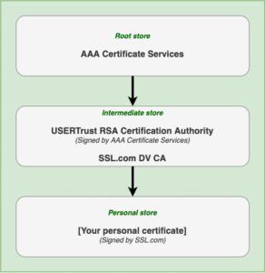 correct chain of trust