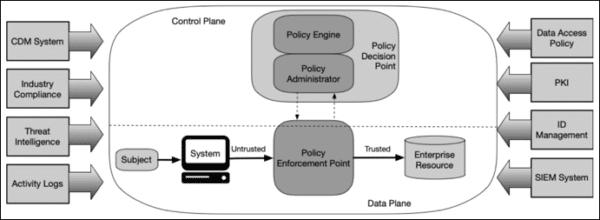 Core Zero Trust Logical Components